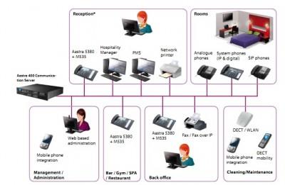 Tổng đài IP Aastra 470 – Hospitality: Giải pháp truyền thông hiện đại cho các khách sạn