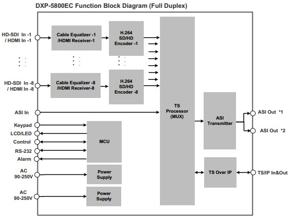 dxp-5800ec-diagram1