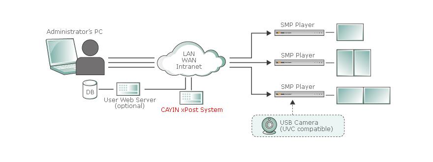 smp-webduo-system 1