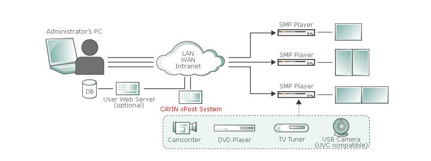 smp-webduo660-system1